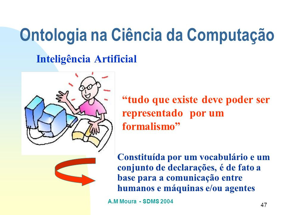 A.M Moura - SDMS 2004 47 Ontologia na Ciência da Computação Inteligência Artificial tudo que existe deve poder ser representado por um formalismo Cons