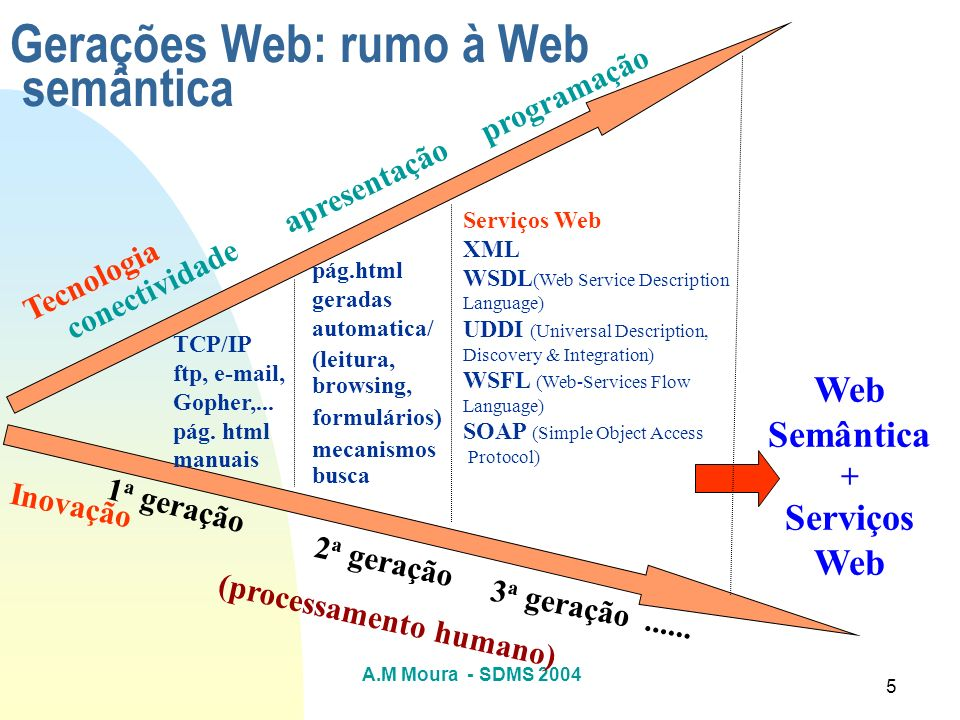 A.M Moura - SDMS 2004 116 [Uschold e Gruninger 2002] M.