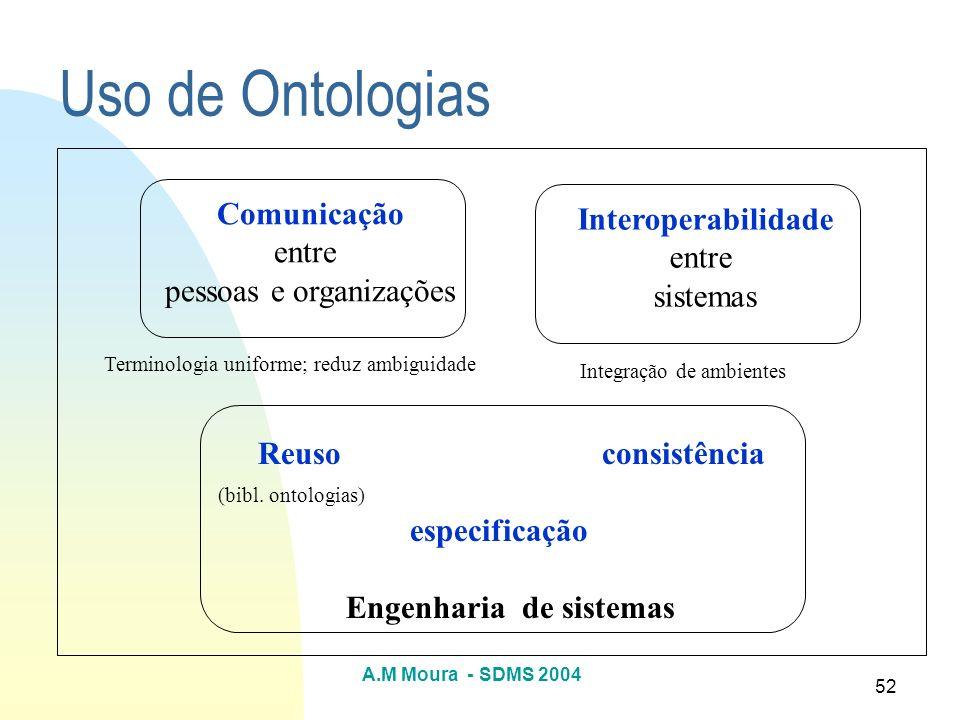 A.M Moura - SDMS 2004 52 Uso de Ontologias Comunicação entre pessoas e organizações Interoperabilidade entre sistemas Reuso consistência (bibl. ontolo