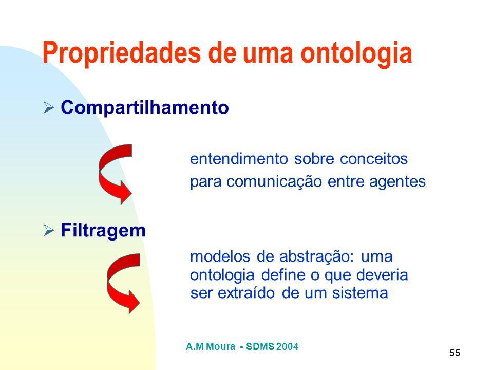 A.M Moura - SDMS 2004 55 Compartilhamento entendimento sobre conceitos para comunicação entre agentes Filtragem modelos de abstração: uma ontologia de