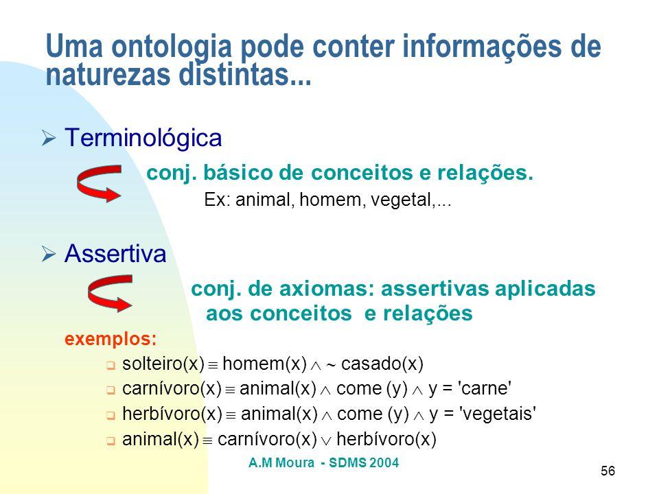 A.M Moura - SDMS 2004 56 Terminológica conj. básico de conceitos e relações. Ex: animal, homem, vegetal,... Assertiva conj. de axiomas: assertivas apl