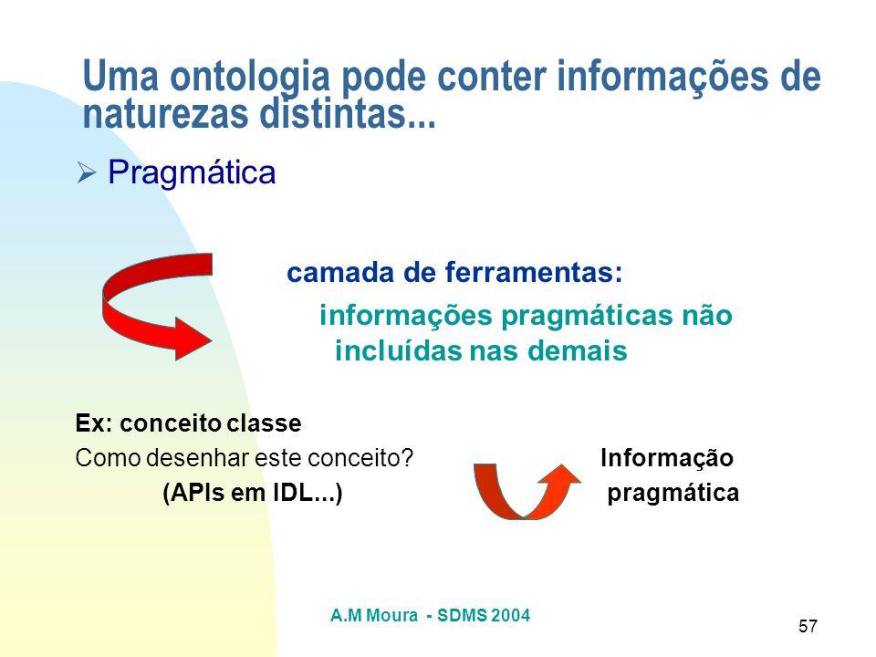 A.M Moura - SDMS 2004 57 Pragmática camada de ferramentas: informações pragmáticas não incluídas nas demais Ex: conceito classe Como desenhar este con