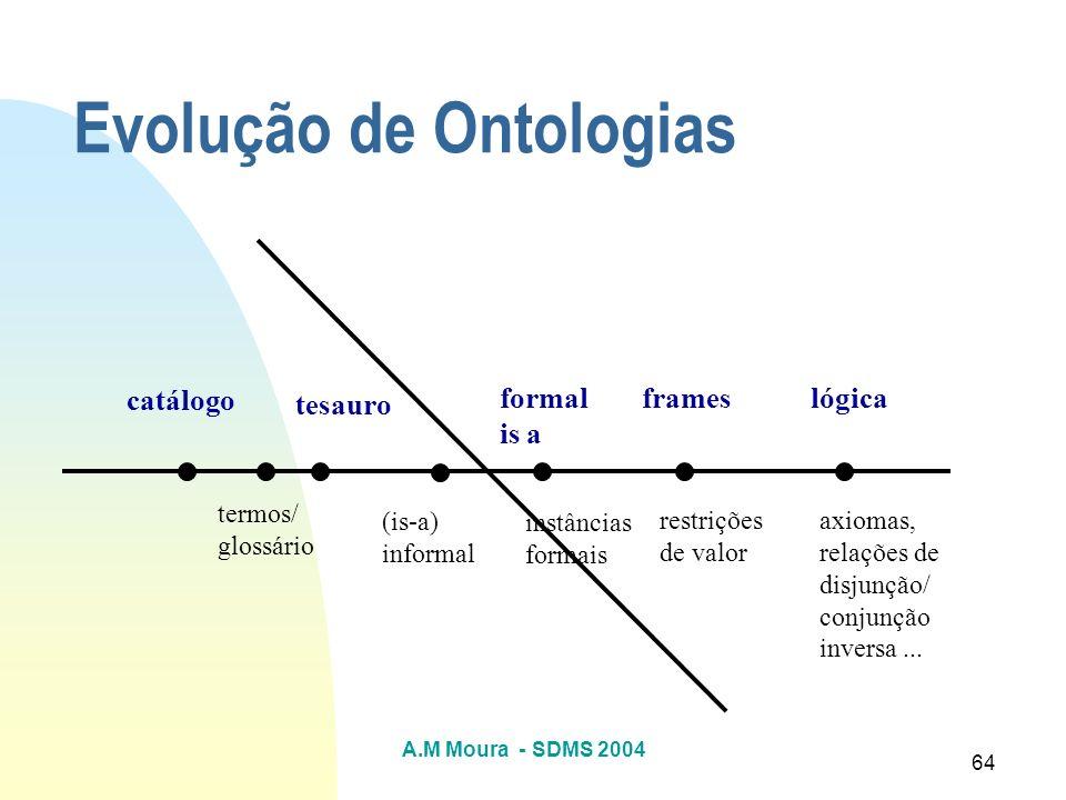 A.M Moura - SDMS 2004 64 Evolução de Ontologias catálogo termos/ glossário tesauro (is-a) informal formal is a frameslógica instâncias formais restriç