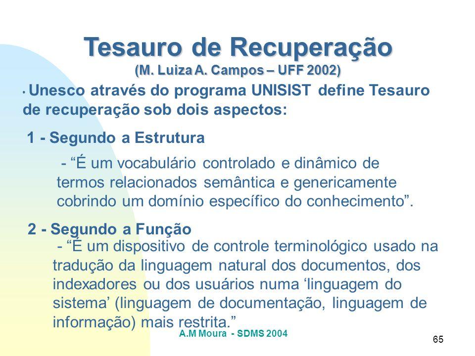 A.M Moura - SDMS 2004 65 Tesauro de Recuperação (M. Luiza A. Campos – UFF 2002) Unesco através do programa UNISIST define Tesauro de recuperação sob d