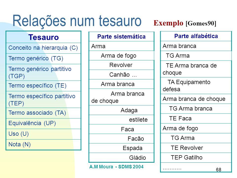 A.M Moura - SDMS 2004 68 Relações num tesauro Tesauro Conceito na hierarquia (C) Termo genérico (TG) Termo genérico partitivo (TGP) Termo específico (