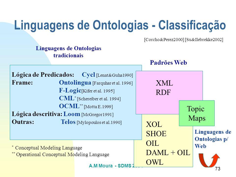 A.M Moura - SDMS 2004 73 Linguagens de Ontologias - Classificação Linguagens de Ontologias tradicionais Lógica de Predicados: Cycl [Lenat&Guha1990] Fr
