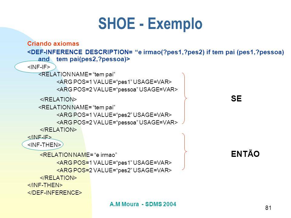 A.M Moura - SDMS 2004 81 SHOE - Exemplo Criando axiomas <RELATION NAME= tem pai SE <RELATION NAME= tem pai <RELATION NAME= e irmao ENTÃO