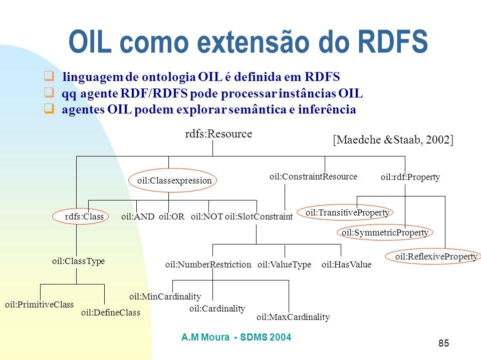 A.M Moura - SDMS 2004 85 OIL como extensão do RDFS linguagem de ontologia OIL é definida em RDFS qq agente RDF/RDFS pode processar instâncias OIL agen
