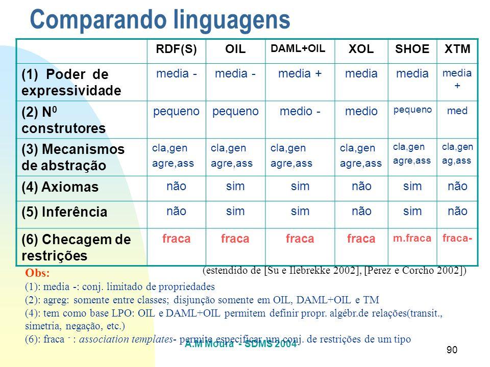 A.M Moura - SDMS 2004 90 Comparando linguagens RDF(S)OIL DAML+OIL XOLSHOEXTM (1) Poder de expressividade media - media +media media + (2) N 0 construt