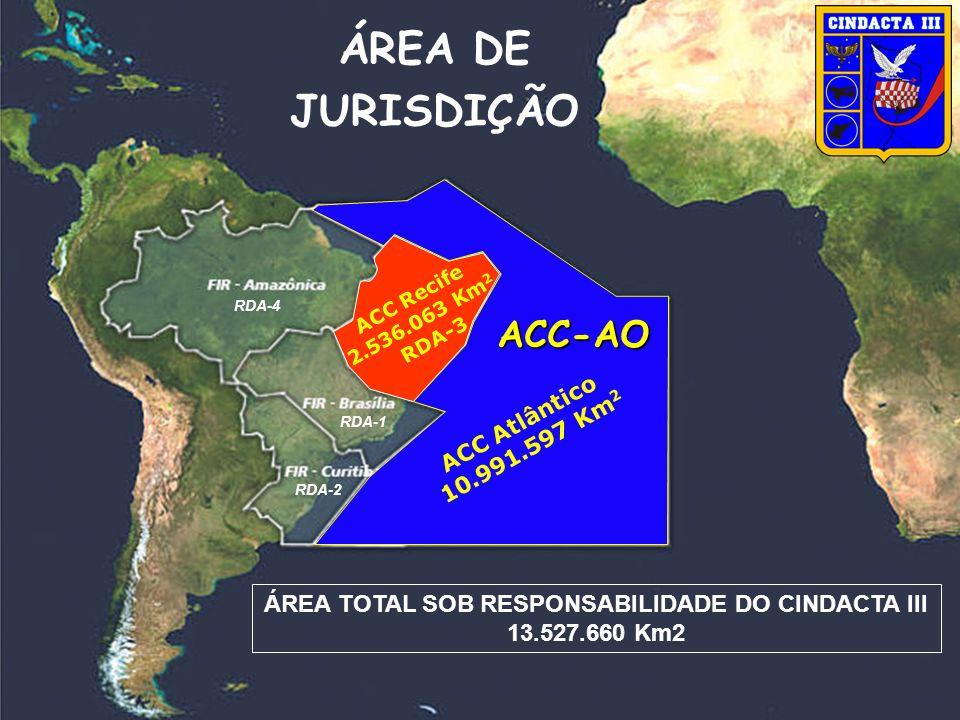 RDA-3 ACC Recife 2.536.063 Km 2 RDA-3 ACC Atlântico 10.991.597 Km 2 ÁREA TOTAL SOB RESPONSABILIDADE DO CINDACTA III 13.527.660 Km2 ÁREA DE JURISDIÇÃO