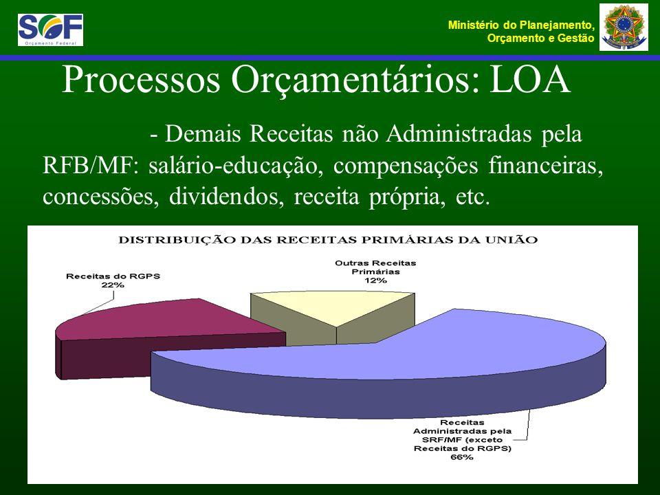 Ministério do Planejamento, Orçamento e Gestão - Demais Receitas não Administradas pela RFB/MF: salário-educação, compensações financeiras, concessões