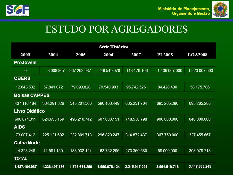 Ministério do Planejamento, Orçamento e Gestão ESTUDO POR AGREGADORES Série Histórica 20032004200520062007PL2008LOA2008 ProJovem 03.008.867267.262.987
