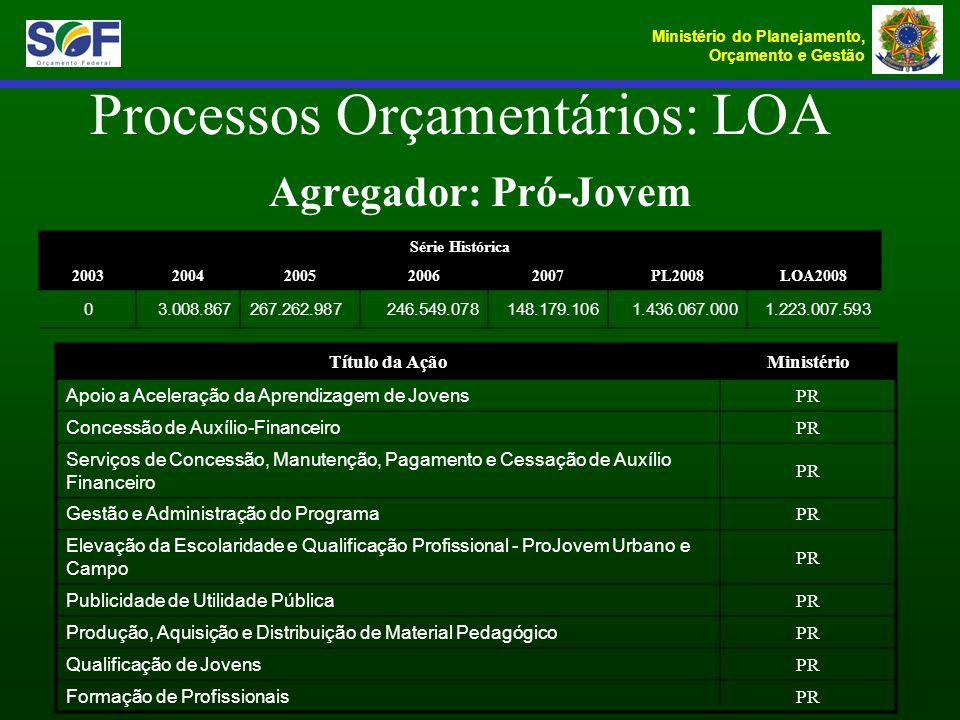 Ministério do Planejamento, Orçamento e Gestão Agregador: Pró-Jovem Processos Orçamentários: LOA Série Histórica 20032004200520062007PL2008LOA2008 03.