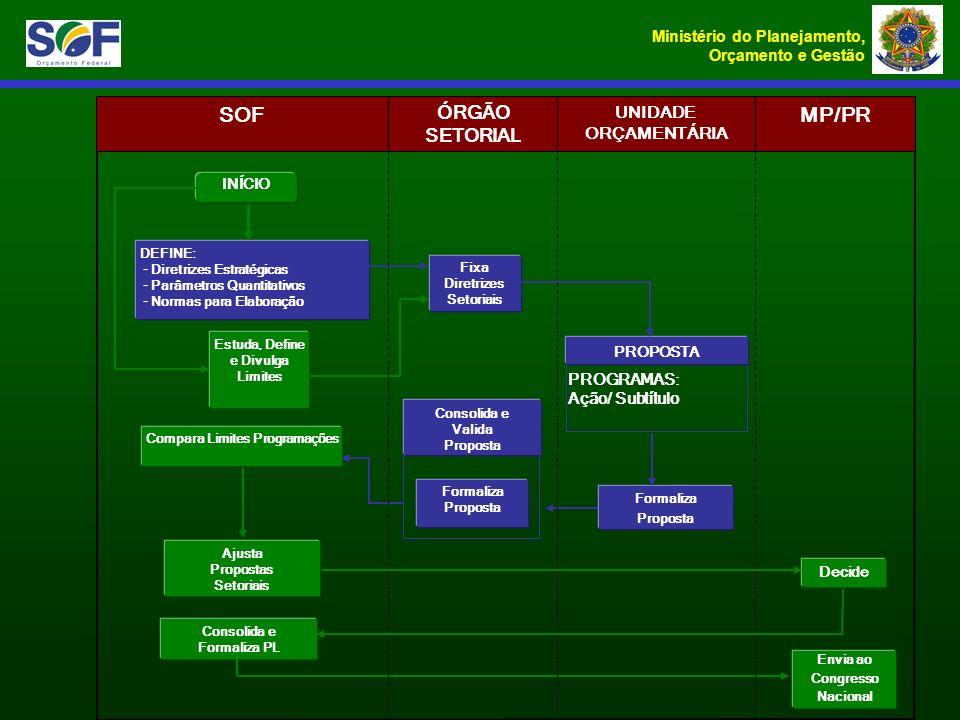 Ministério do Planejamento, Orçamento e Gestão Formaliza Proposta DEFINE: - Diretrizes Estratégicas - Parâmetros Quantitativos - Normas para Elaboraçã