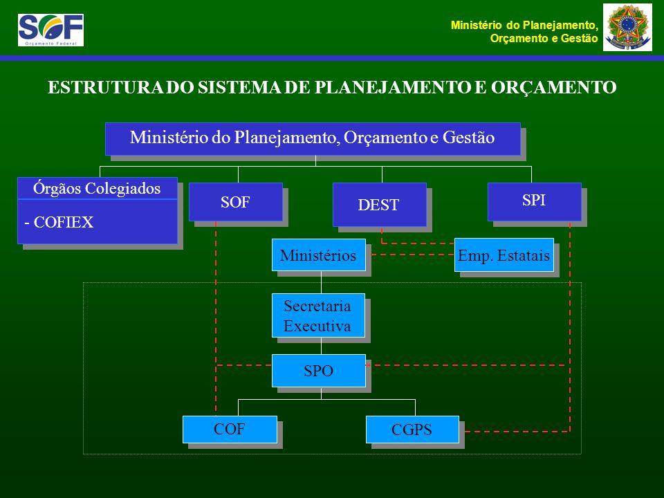 ESTRUTURA DO SISTEMA DE PLANEJAMENTO E ORÇAMENTO Ministério do Planejamento, Orçamento e Gestão Órgãos Colegiados SPI DEST SOF - COFIEX Ministérios Em