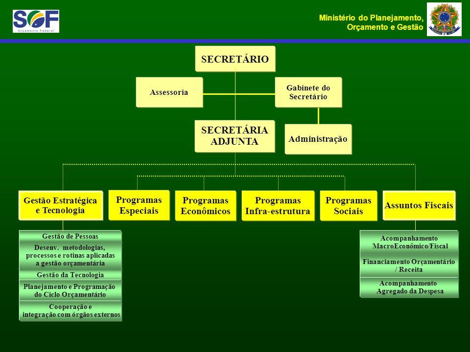 Ministério do Planejamento, Orçamento e Gestão SECRETÁRIO Gabinete do Secretário Assessoria Programas Econômicos Programas Sociais Programas Infra-est