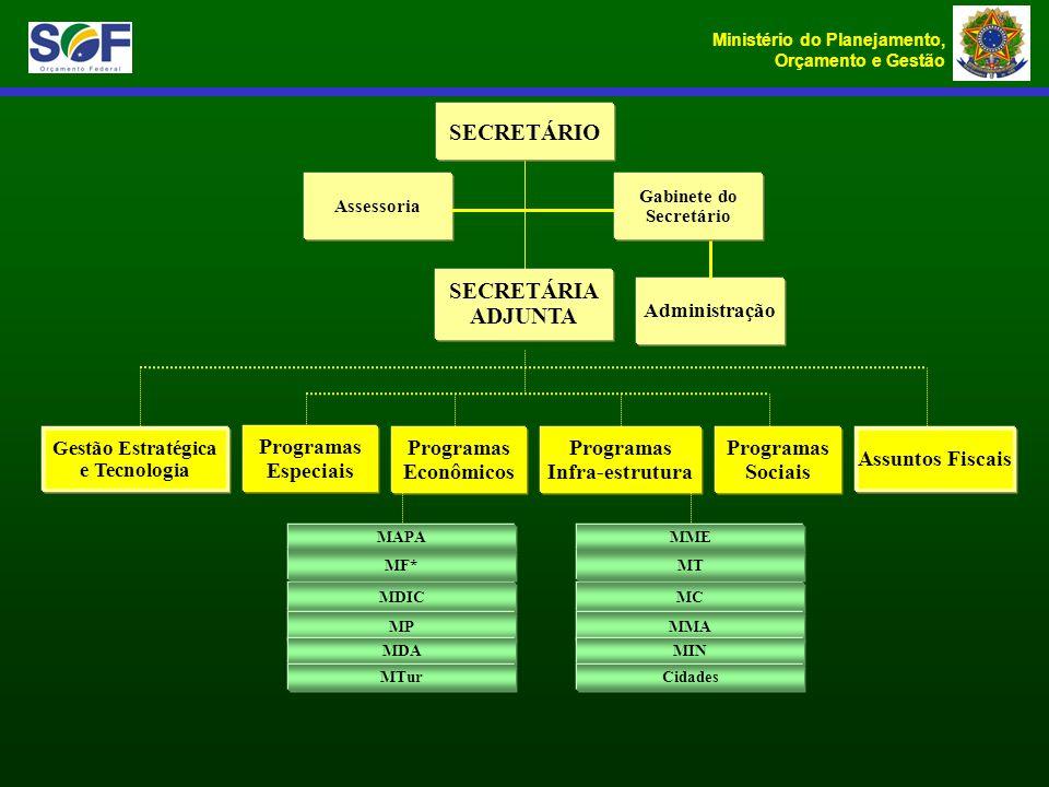 Ministério do Planejamento, Orçamento e Gestão Gabinete do Secretário Assessoria Programas Econômicos Programas Sociais Programas Infra-estrutura Prog