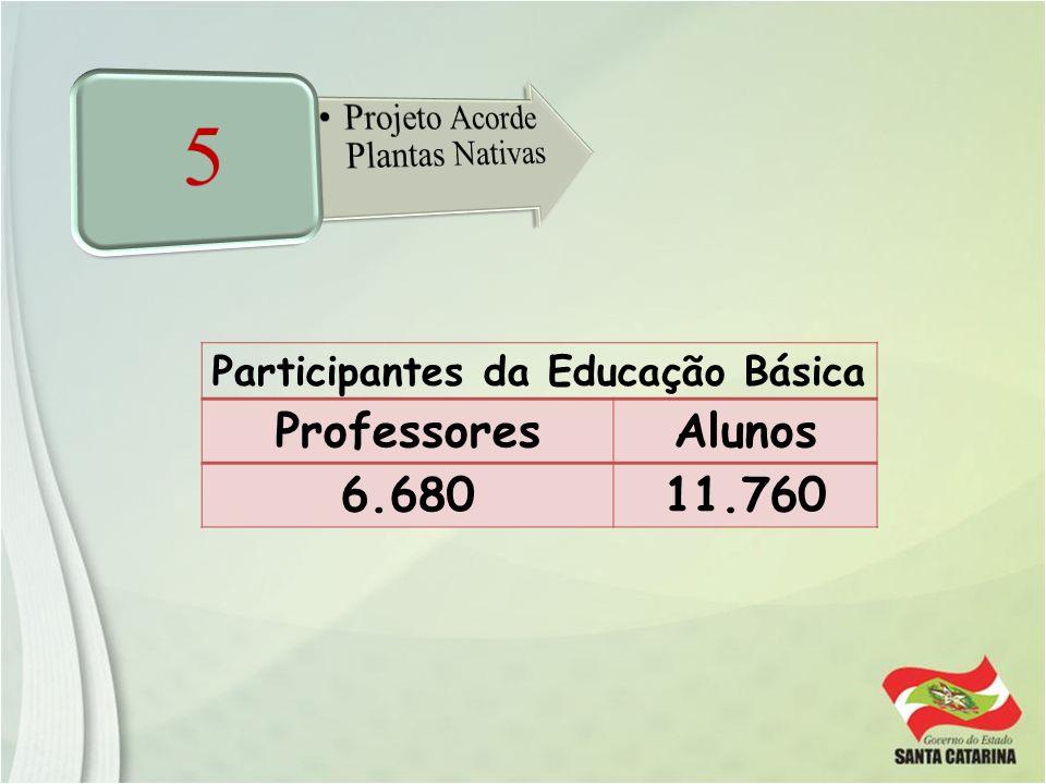 Participantes da Educação Básica ProfessoresAlunos 6.68011.760