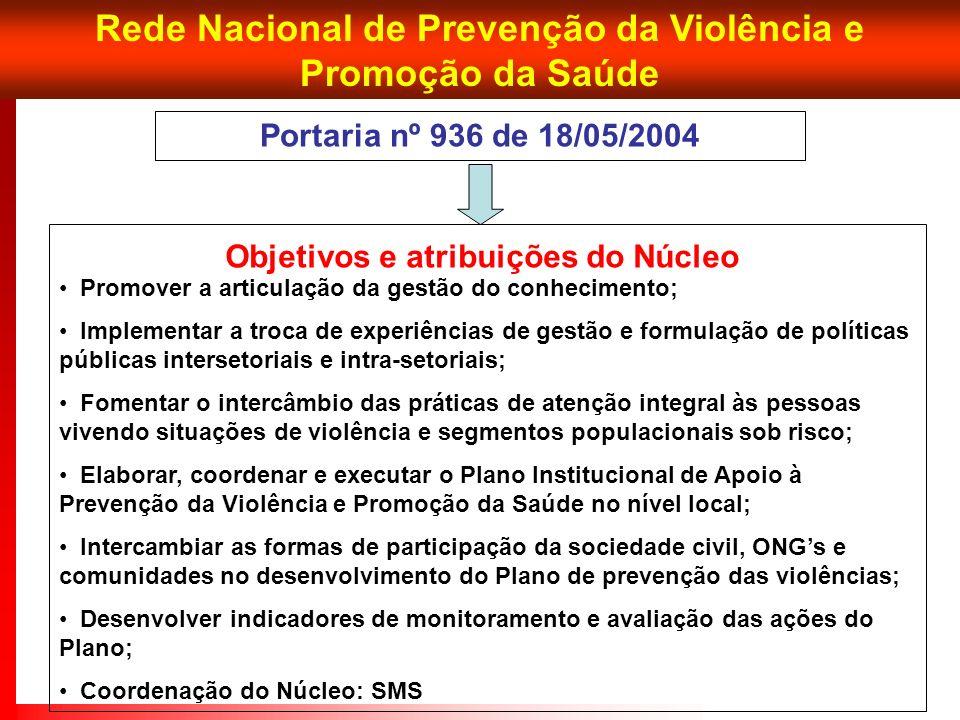 Rede Nacional de Prevenção da Violência e Promoção da Saúde Promover a articulação da gestão do conhecimento; Implementar a troca de experiências de g