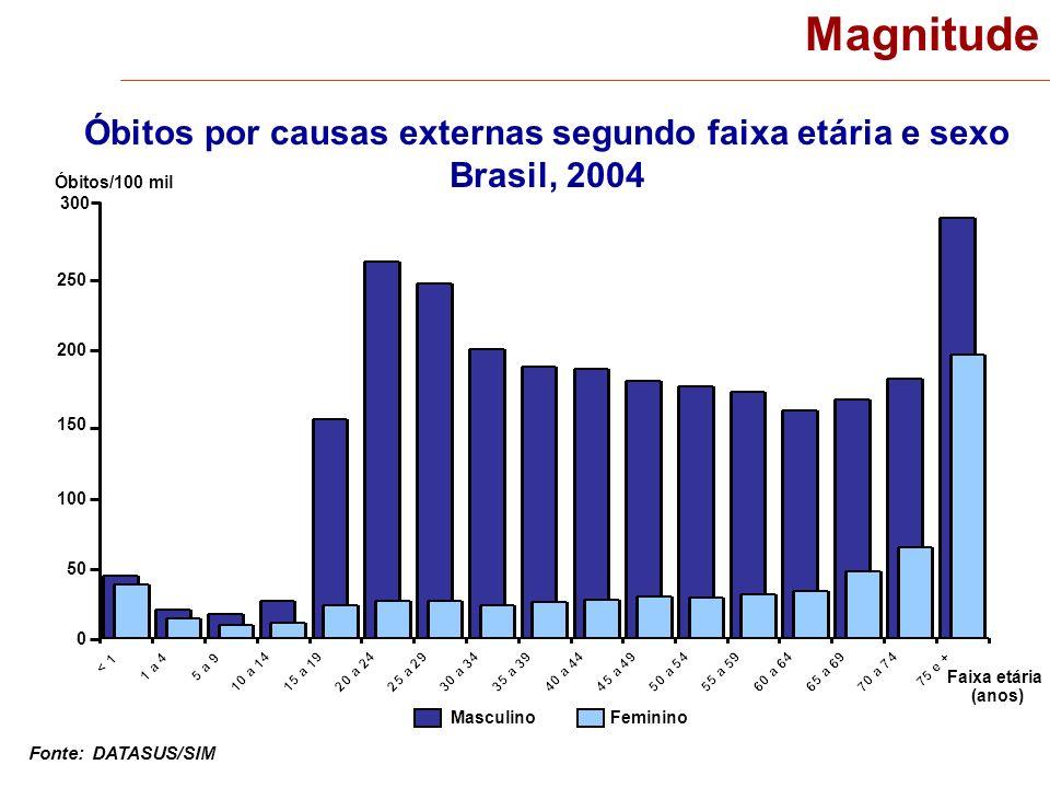 Magnitude Óbitos por causas externas segundo faixa etária e sexo Brasil, 2004 Fonte: DATASUS/SIM Óbitos/100 mil 300 150 0 Faixa etária (anos) Masculin