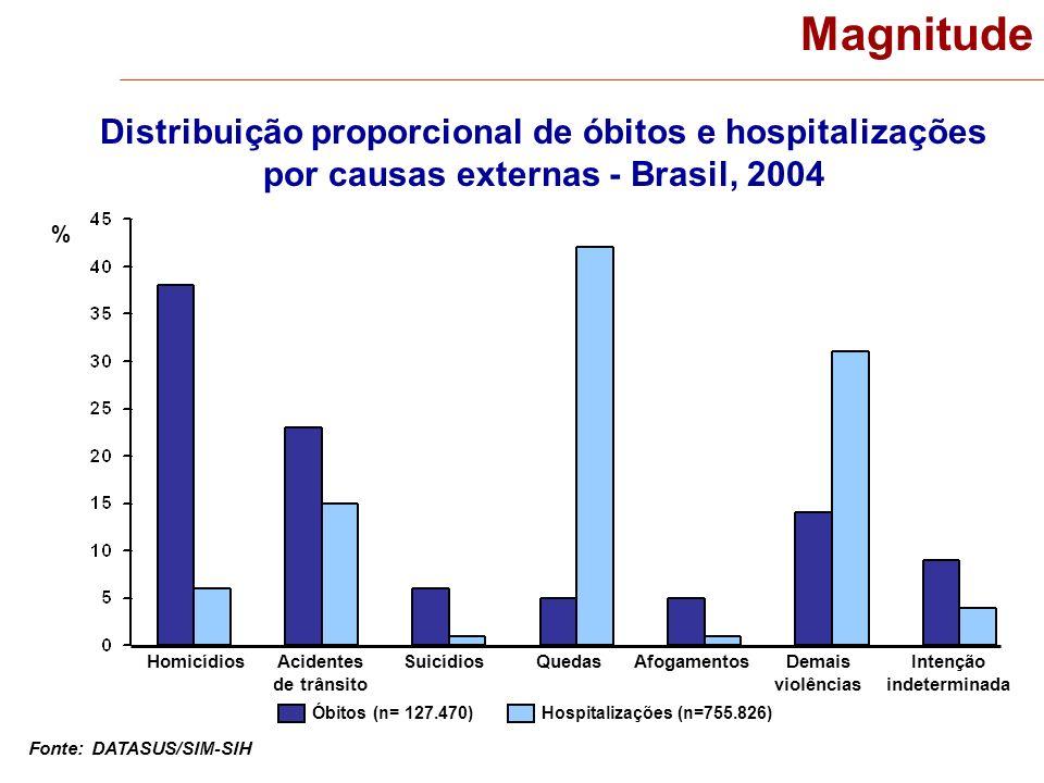 Magnitude Distribuição proporcional de óbitos e hospitalizações por causas externas - Brasil, 2004 Fonte: DATASUS/SIM-SIH % Homicídios Óbitos (n= 127.