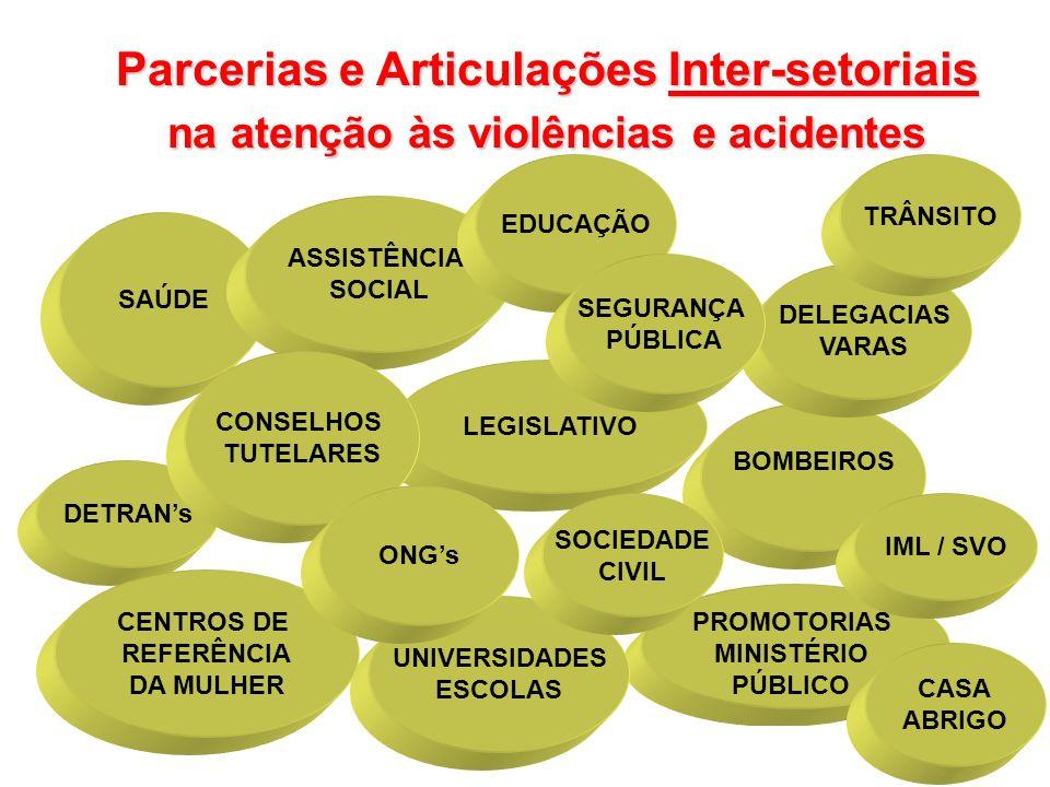 SAÚDE BOMBEIROS LEGISLATIVO ASSISTÊNCIA SOCIAL DETRANs CENTROS DE REFERÊNCIA DA MULHER CONSELHOS TUTELARES Parcerias e Articulações Inter-setoriais na