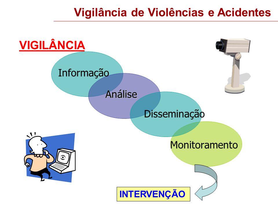 VIGILÂNCIA Análise Monitoramento Disseminação Informação Vigilância de Violências e Acidentes INTERVENÇÃO