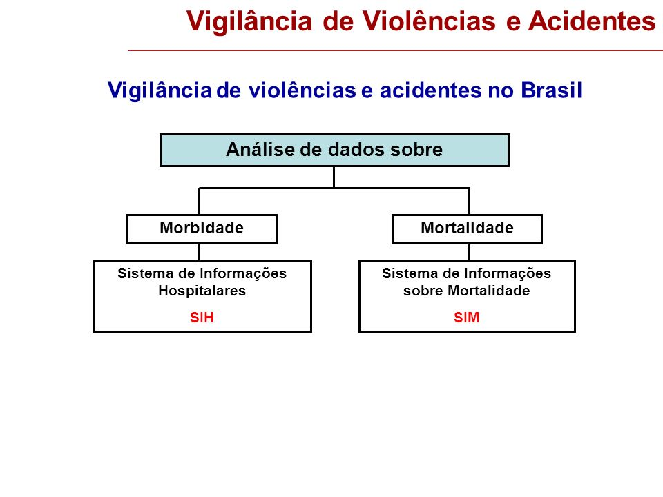Vigilância de Violências e Acidentes Análise de dados sobre MortalidadeMorbidade Sistema de Informações Hospitalares SIH Sistema de Informações sobre