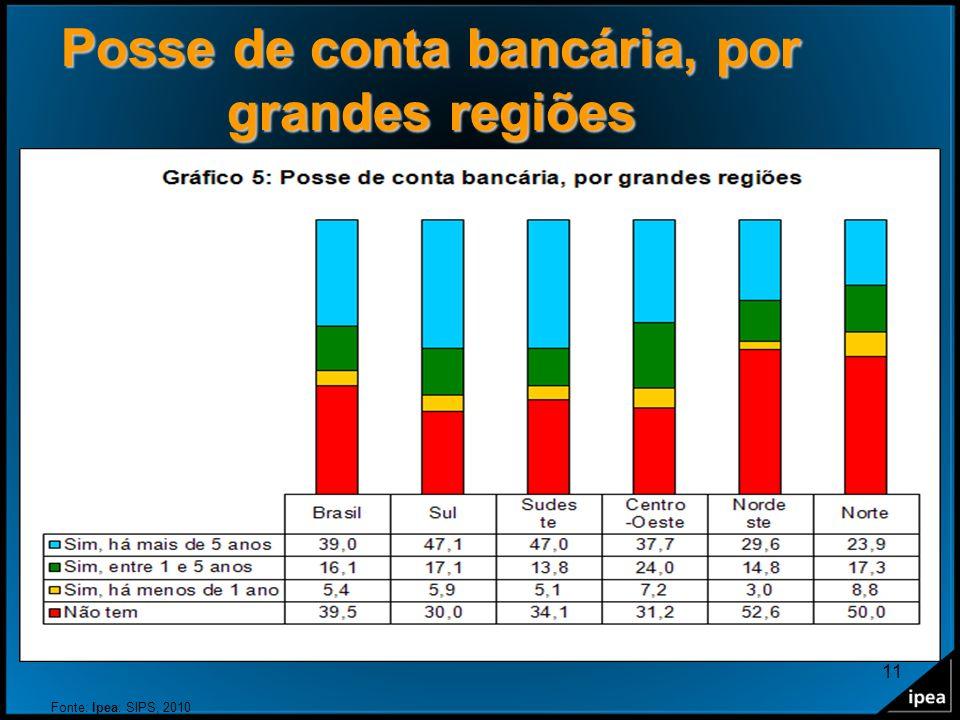 11 Posse de conta bancária, por grandes regiões Fonte: Ipea: SIPS, 2010