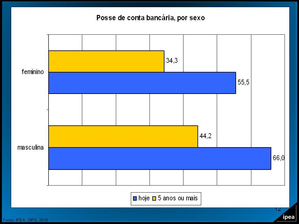 12 Posse de conta bancária, por sexo. Fonte: IPEA, SIPS, 2010