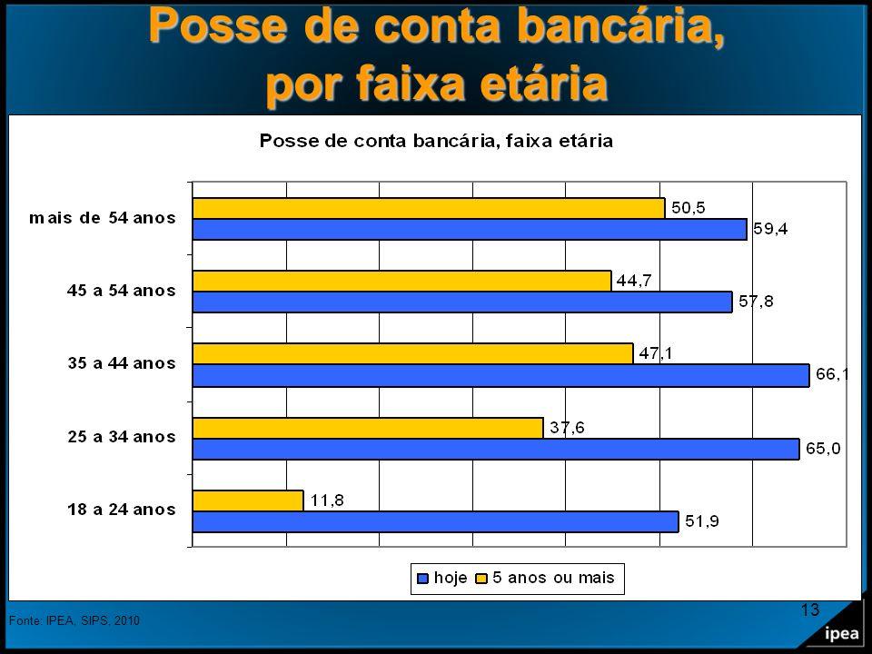 13 Posse de conta bancária, por faixa etária Fonte: IPEA, SIPS, 2010