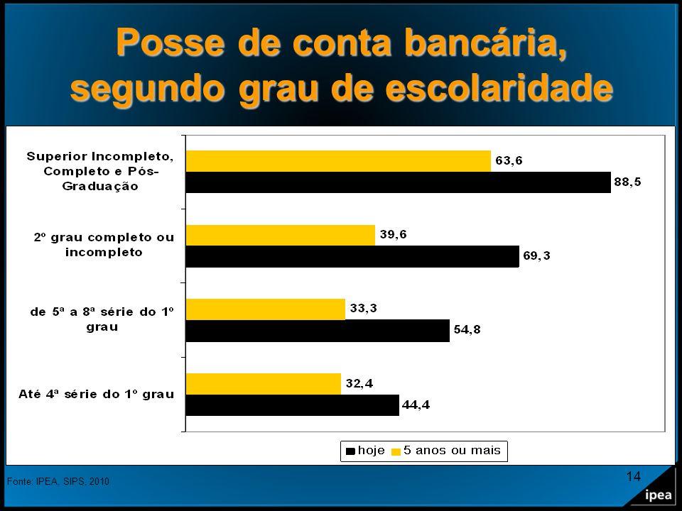 14 Posse de conta bancária, segundo grau de escolaridade Fonte: IPEA, SIPS, 2010