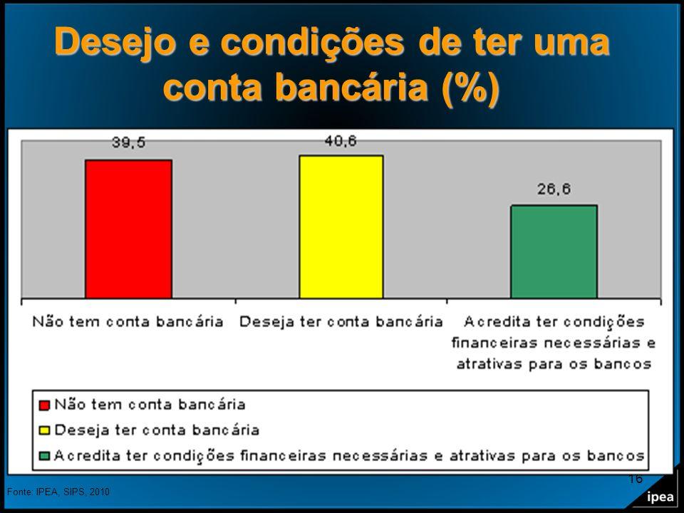 16 Desejo e condições de ter uma conta bancária (%) Fonte: IPEA, SIPS, 2010