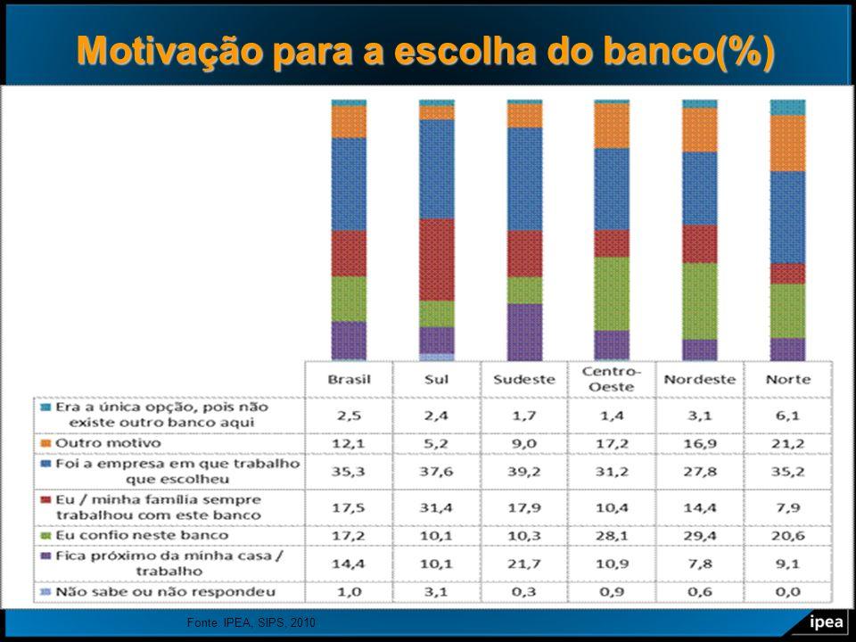 20 Motivação para a escolha do banco(%) Fonte: IPEA, SIPS, 2010