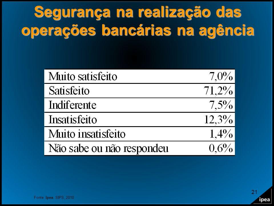 21 Segurança na realização das operações bancárias na agência Fonte: Ipea: SIPS, 2010