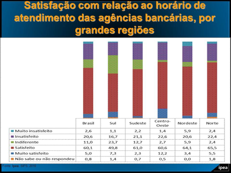 22 Satisfação com relação ao horário de atendimento das agências bancárias, por grandes regiões Fonte: Ipea: SIPS, 2010