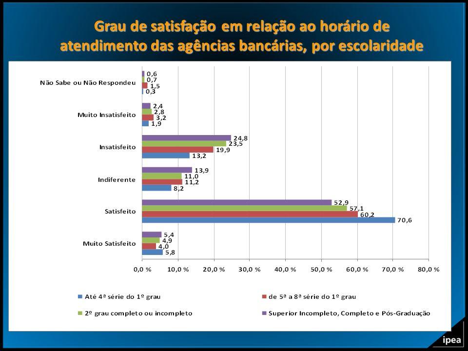 23 Grau de satisfação em relação ao horário de atendimento das agências bancárias, por escolaridade