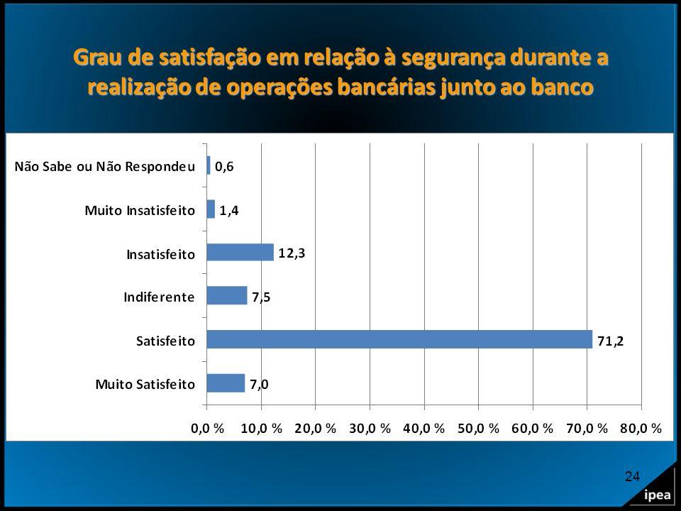 24 Grau de satisfação em relação à segurança durante a realização de operações bancárias junto ao banco