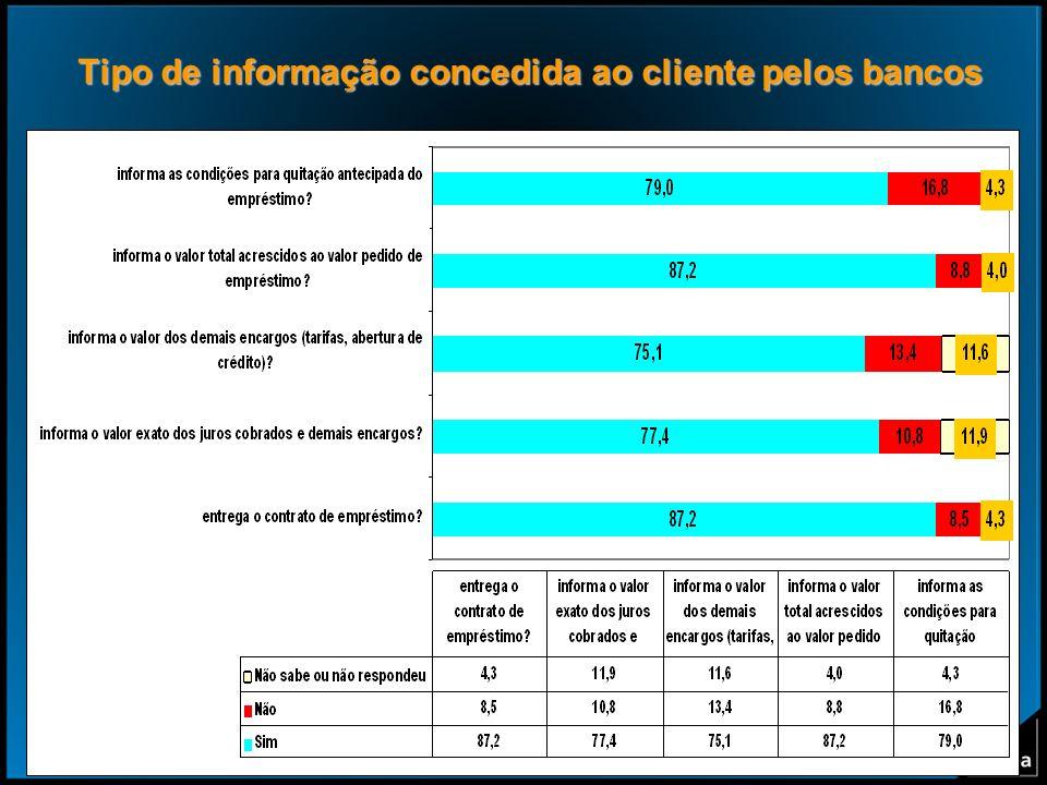 32 Tipo de informação concedida ao cliente pelos bancos