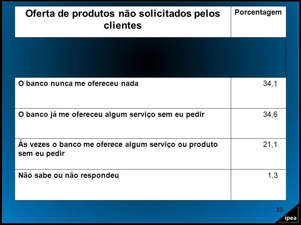 33 Oferta de produtos não solicitados pelos clientes Porcentagem O banco nunca me ofereceu nada 34,1 O banco já me ofereceu algum serviço sem eu pedir