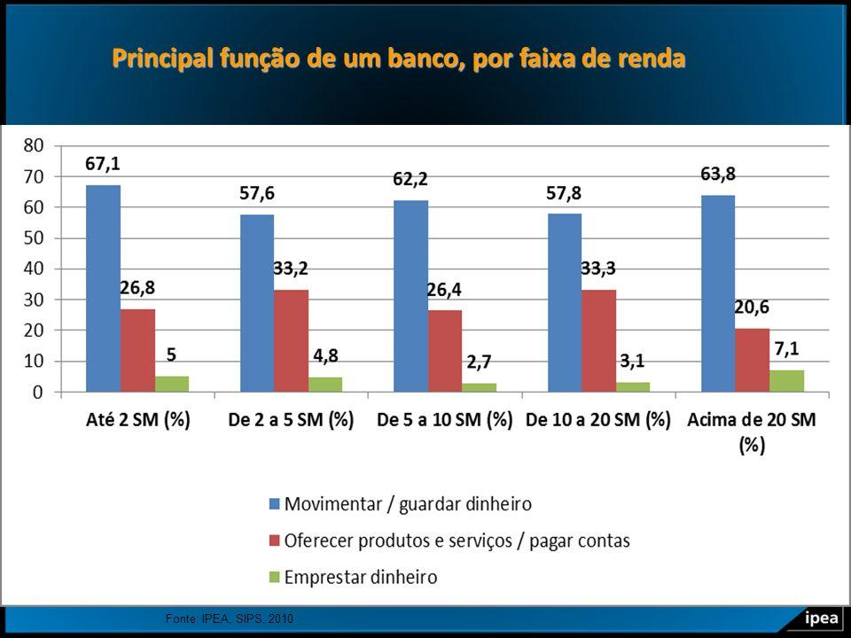6 Principal função de um banco, por faixa de renda