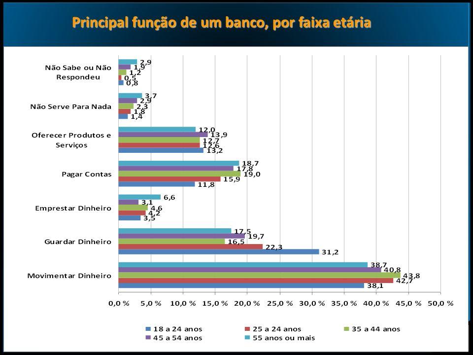8 Principal função de um banco, por faixa etária