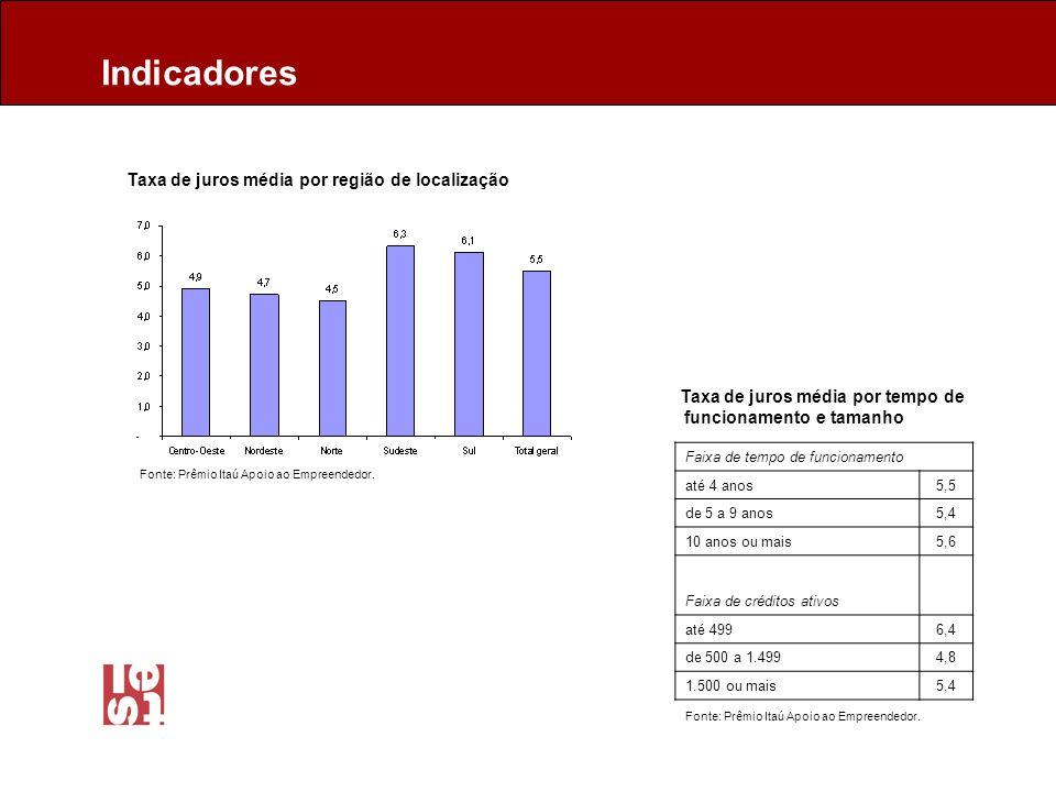 Taxa de juros média por região de localização Taxa de juros média por tempo de funcionamento e tamanho Faixa de tempo de funcionamento até 4 anos5,5 de 5 a 9 anos5,4 10 anos ou mais5,6 Faixa de créditos ativos até 4996,4 de 500 a 1.4994,8 1.500 ou mais5,4 Indicadores Fonte: Prêmio Itaú Apoio ao Empreendedor.