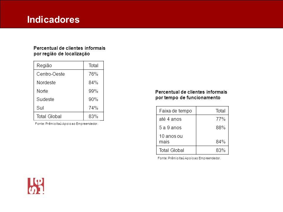 Percentual de clientes informais por região de localização RegiãoTotal Centro-Oeste76% Nordeste84% Norte99% Sudeste90% Sul74% Total Global83% Percentual de clientes informais por tempo de funcionamento Faixa de tempoTotal até 4 anos77% 5 a 9 anos88% 10 anos ou mais84% Total Global83% Indicadores Fonte: Prêmio Itaú Apoio ao Empreendedor.
