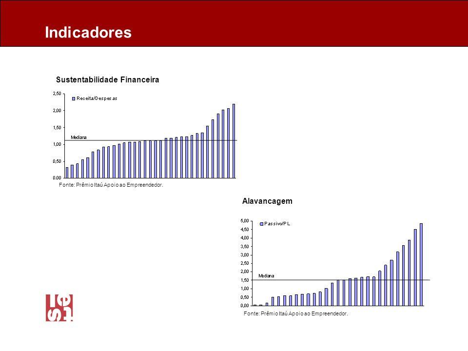 Sustentabilidade Financeira Alavancagem Indicadores Fonte: Prêmio Itaú Apoio ao Empreendedor.
