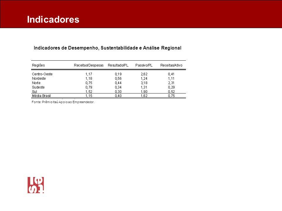 Indicadores de Desempenho, Sustentabilidade e Análise Regional Indicadores Fonte: Prêmio Itaú Apoio ao Empreendedor.