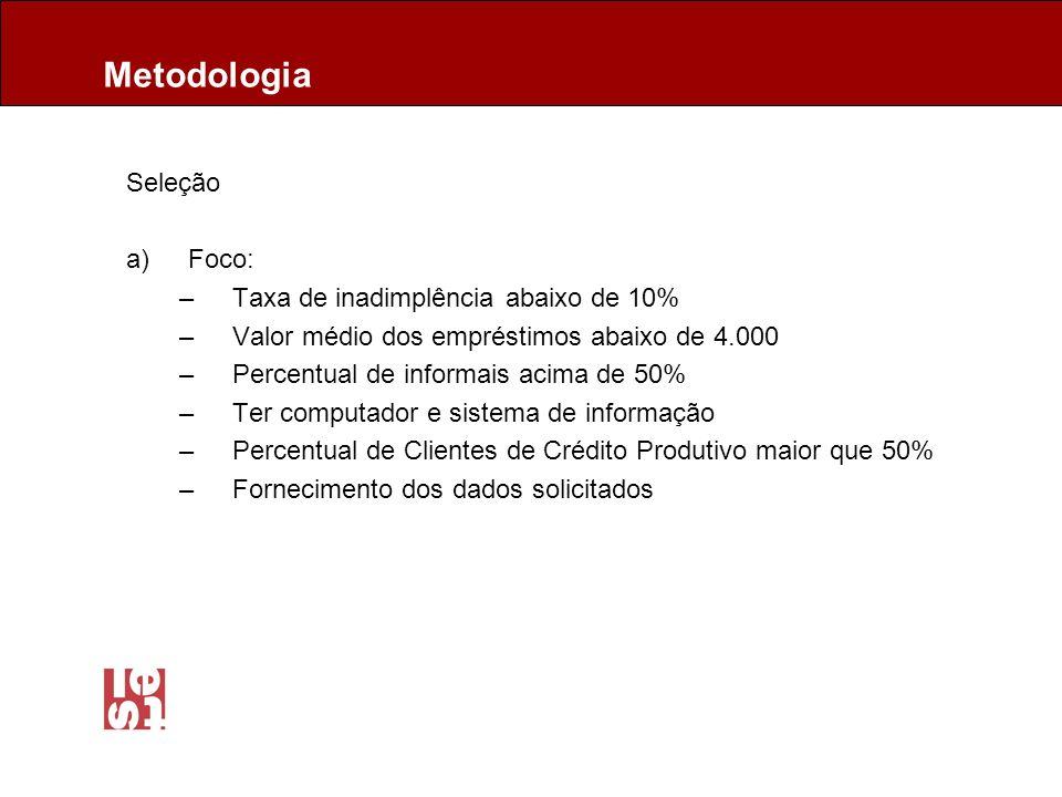 Produtividade dos agentes de crédito por região de localização RegiãoTotal Centro-Oeste134 Nordeste170 Norte90 Sudeste126 Sul252 Total Global174 Fonte de dados: Prêmio Itaú Social.