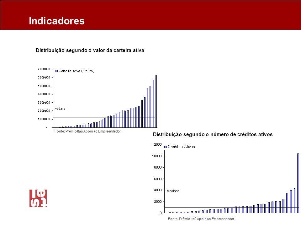 Distribuição segundo o valor da carteira ativa Distribuição segundo o número de créditos ativos Indicadores Fonte: Prêmio Itaú Apoio ao Empreendedor.