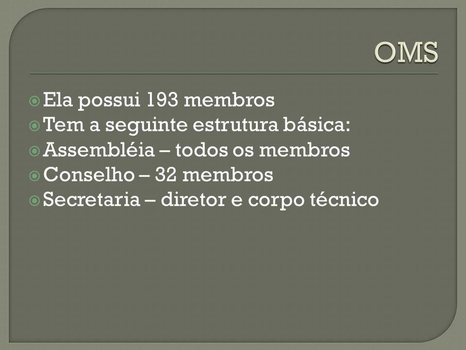 Ela possui 193 membros Tem a seguinte estrutura básica: Assembléia – todos os membros Conselho – 32 membros Secretaria – diretor e corpo técnico