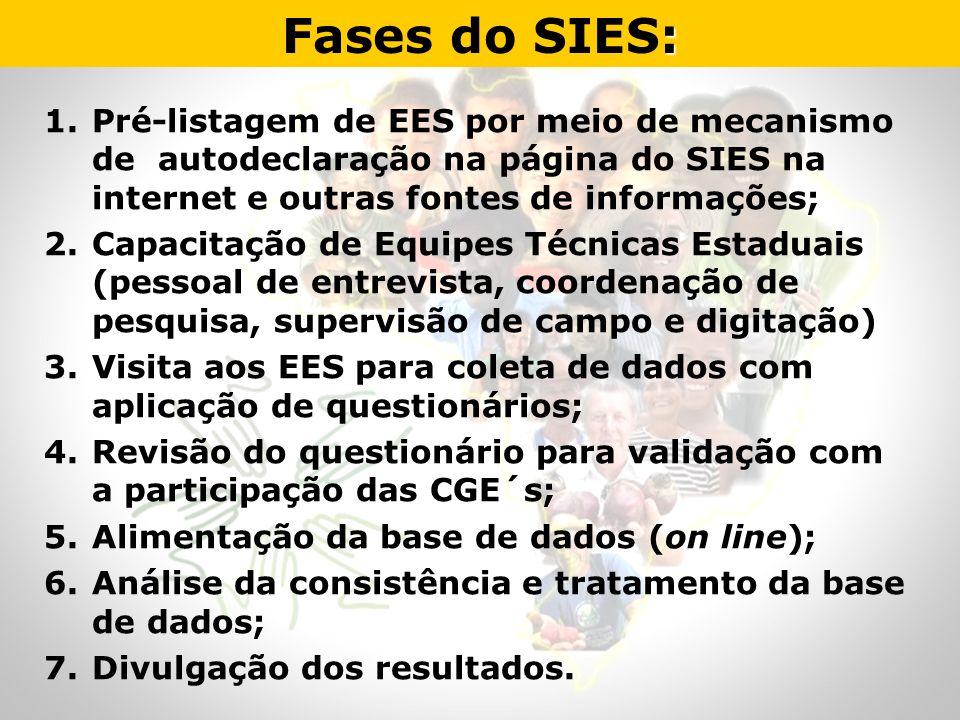 : Fases do SIES: 1.Pré-listagem de EES por meio de mecanismo de autodeclaração na página do SIES na internet e outras fontes de informações; 2.Capacit